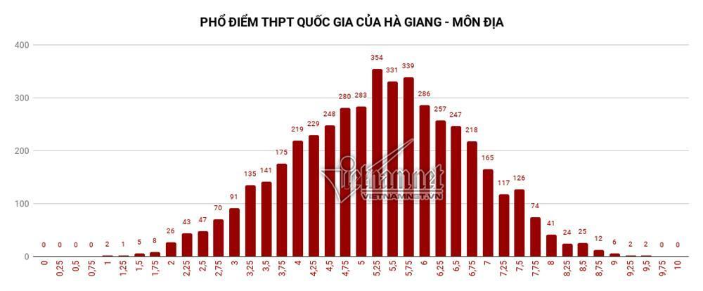 Trung bình tất cả các môn thi của Hà Giang đều đội sổ-7