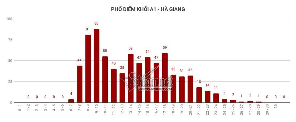 Trung bình tất cả các môn thi của Hà Giang đều đội sổ-10