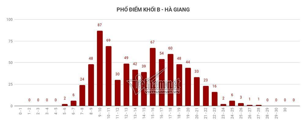 Trung bình tất cả các môn thi của Hà Giang đều đội sổ-11