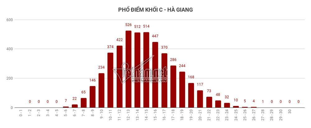 Trung bình tất cả các môn thi của Hà Giang đều đội sổ-12