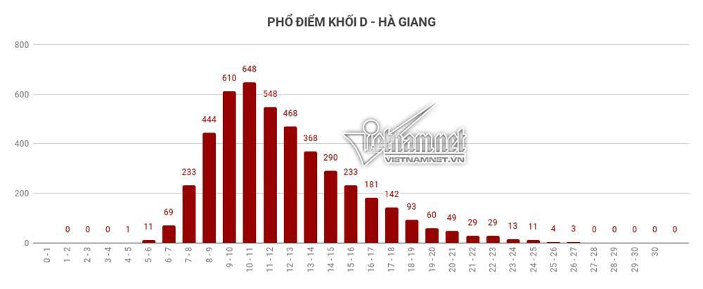 Trung bình tất cả các môn thi của Hà Giang đều đội sổ-13