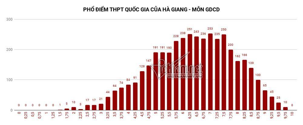 Trung bình tất cả các môn thi của Hà Giang đều đội sổ-8