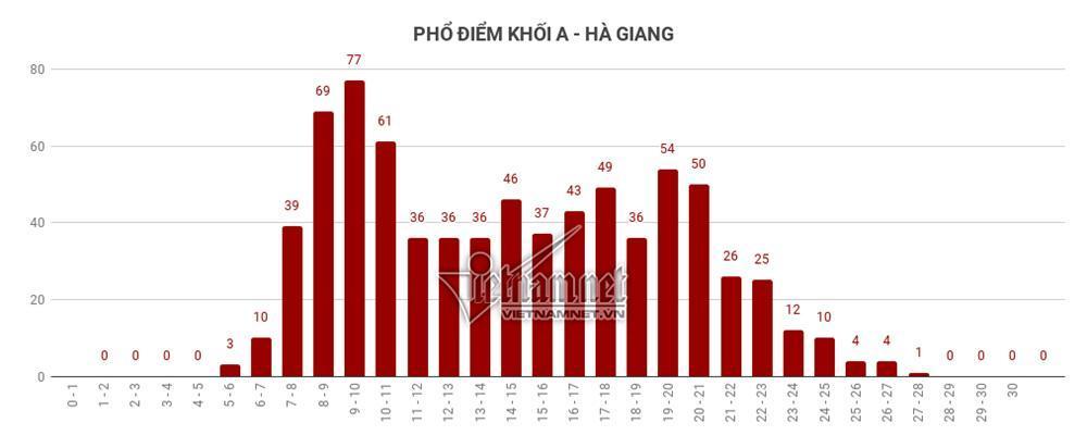 Trung bình tất cả các môn thi của Hà Giang đều đội sổ-9