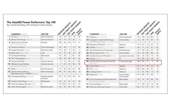 Đại diện Việt Nam lọt Top 50 doanh nghiệp quyền lực nhất châu Á là ai?-1
