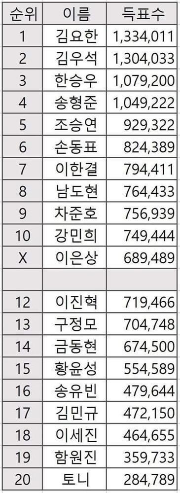 Netizen xôn xao bằng chứng Produce X 101 gian lận phiếu bầu, Jonghyun được fan liên tục gọi tên-3
