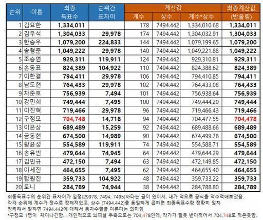 Thao túng kết quả Produce X 101: Truyền thông yêu cầu công khai phiếu bầu và đây là phản ứng của Mnet-2