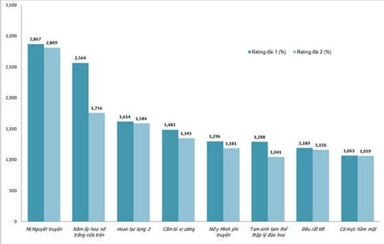 Dương Tử là sao nữ trẻ nhất phá kỷ lục rating Trung Quốc-1