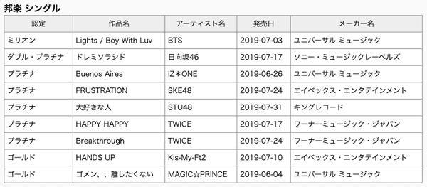Chỉ với 1 single, BTS lập kỳ tích nam nghệ sĩ nước ngoài đầu tiên được trao chứng nhận triệu bản tại Nhật-3