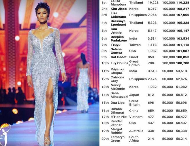 BlackPink có đến 3 thành viên lọt Top 20 gương mặt đẹp nhất thế giới 2019, HHen Niê của Việt Nam đứng vị trí 17-1