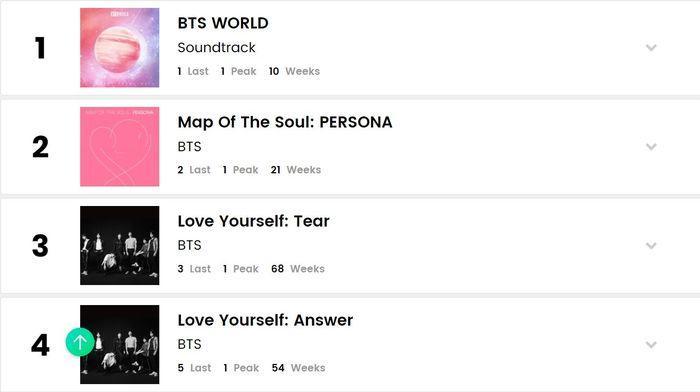 BXH Billboard World Albums tuần này: BTS lập nên kì tích, 3 nghệ sĩ SM cùng xuất hiện trong top 10-2