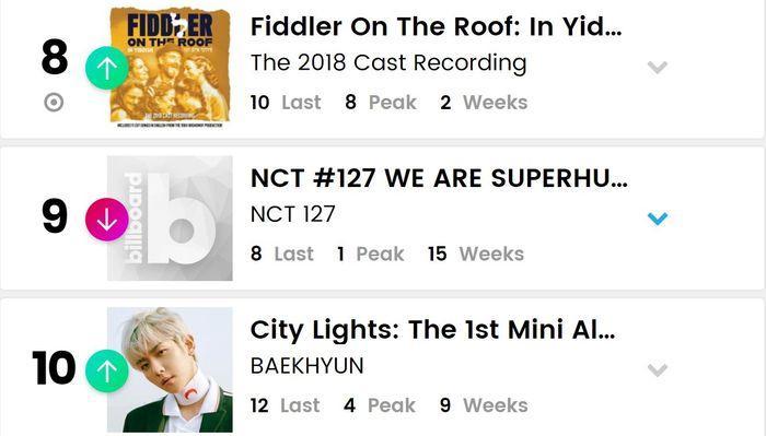 BXH Billboard World Albums tuần này: BTS lập nên kì tích, 3 nghệ sĩ SM cùng xuất hiện trong top 10-4