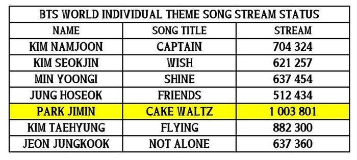 Cán mốc lượt stream mới, Cake Waltz của Jimin (BTS) làm nên thành tích ấn tượng trên trang âm nhạc uy tín quốc tế-2