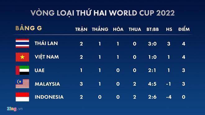 Thua sát nút Việt Nam với tỷ số 1 - 0, HLV Malaysia bỏ họp báo không rõ lý do-3