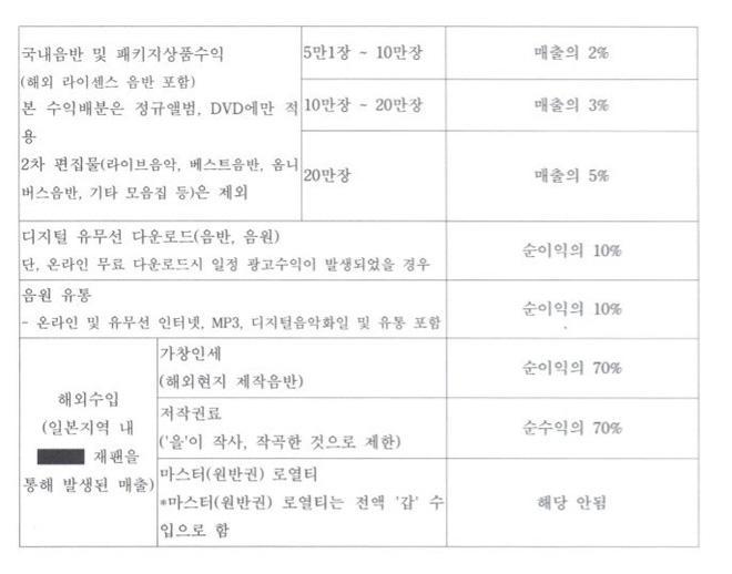 Những điểm trùng hợp đáng sợ của showbiz Hàn năm 2009 và 2019: Lời nguyền 10 năm là có thật?-20