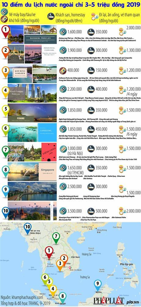 10 điểm du lịch nước ngoài chỉ 3-5 triệu đồng 2019-2