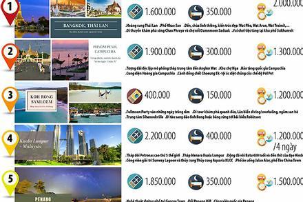 10 điểm du lịch nước ngoài chỉ 3-5 triệu đồng 2019