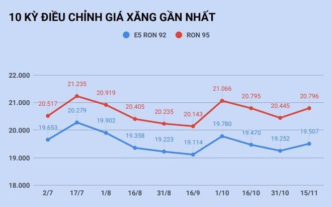 Giá xăng tăng trở lại sau 2 lần giảm liên tiếp-1