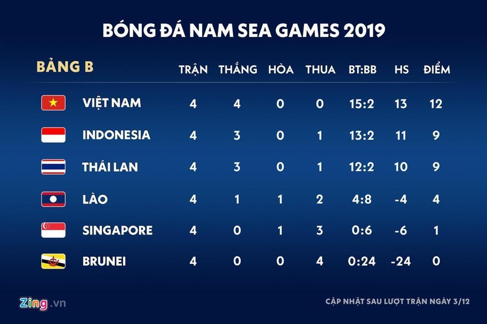 Kịch bản nào để U22 Việt Nam vượt qua vòng bảng SEA Games 30?-1