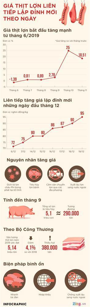 Giá thịt lợn liên tục lập đỉnh mới theo ngày-1