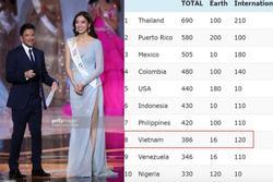 Việt Nam đứng thứ 8 bảng xếp hạng nhan sắc năm 2019