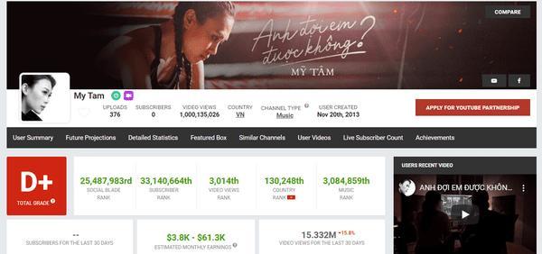 Nữ ca sĩ đầu tiên của Vpop sở hữu 1 tỷ view trên Youtube-1