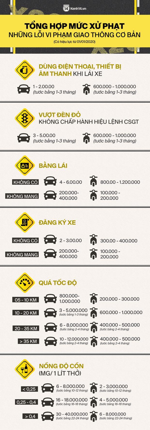 Chú ý: Đây là các mức xử phạt mới đối với các lỗi vi phạm giao thông thường gặp, đã áp dụng từ 1/1/2020-1