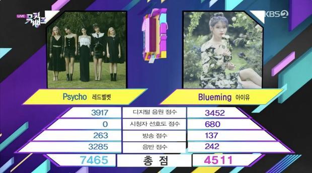 Red Velvet vượt IU, giành cúp đầu tiên của thập kỷ nhưng bị kênh KBS giật spotlight vì bày tỏ nhung nhớ với Wendy-2
