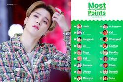BXH danh tiếng nam idol 2019: Jimin BTS lập kỷ lục áp đảo