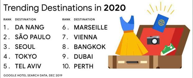 Google: Vượt Tokyo, Seoul, Bangkok,... Đà Nẵng đứng Top 1 trong danh sách 10 điểm đến toàn cầu năm 2020-1