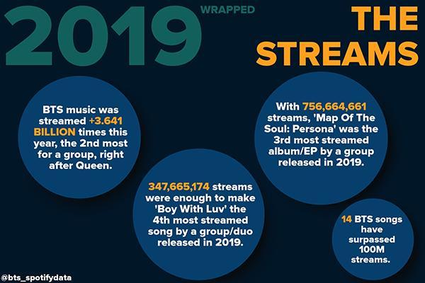 BTS vượt 8 tỷ stream trên Spotify, là nhóm nhạc Kpop đầu tiên làm được việc này!-3