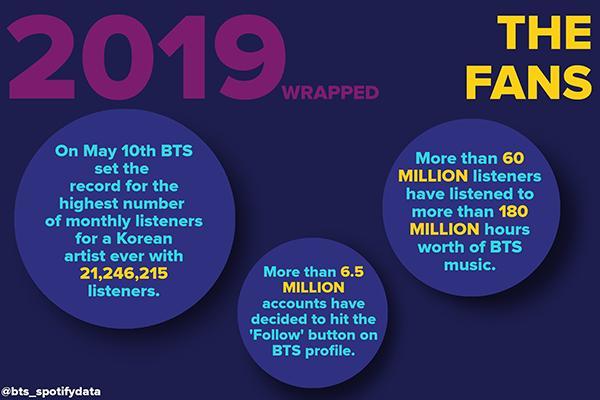 BTS vượt 8 tỷ stream trên Spotify, là nhóm nhạc Kpop đầu tiên làm được việc này!-4