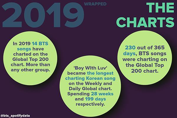 BTS vượt 8 tỷ stream trên Spotify, là nhóm nhạc Kpop đầu tiên làm được việc này!-5
