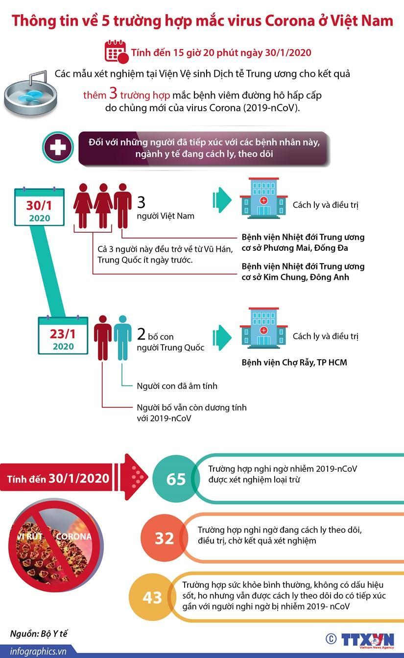 Thông tin mới nhất về 5 trường hợp mắc virus corona Việt Nam và hành trình di chuyển, 213 người chết ở Trung Quốc-1