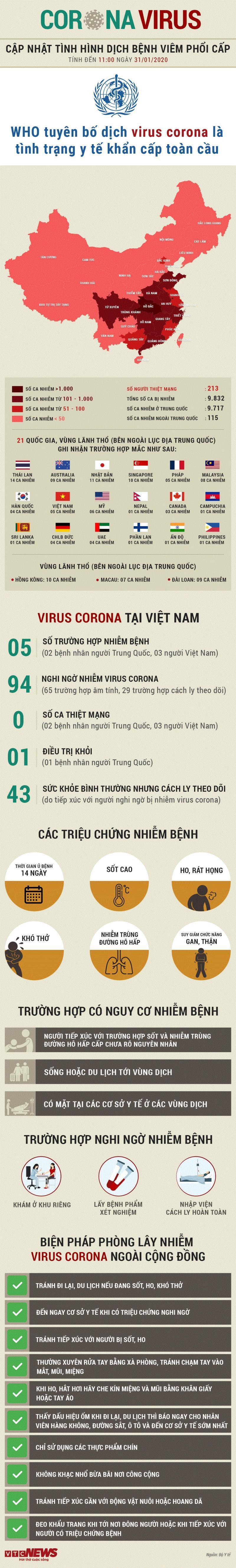 Thông tin mới nhất về 5 trường hợp mắc virus corona Việt Nam và  hành trình di chuyển, 213 người chết ở Trung Quốc-2