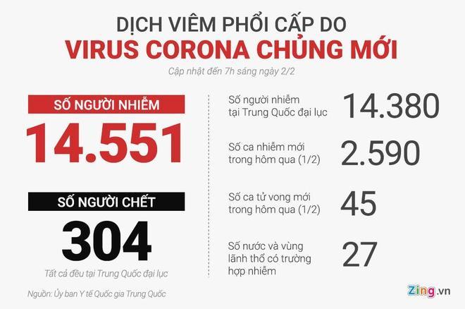 Số người chết vì dịch virus corona tăng lên 304 người-2