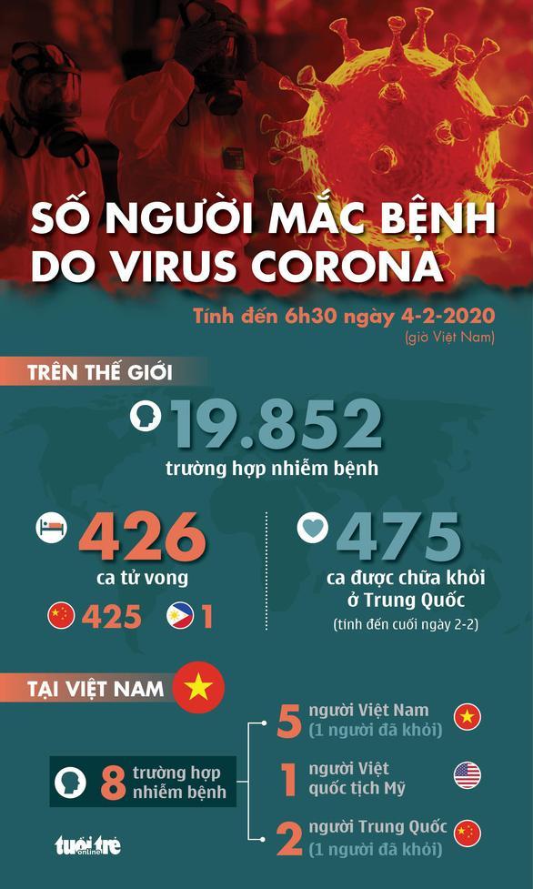 Cập nhật dịch virus corona: Thêm 64 người chết ở tỉnh Hồ Bắc nâng số người chết ở Trung Quốc lên 425 người-2