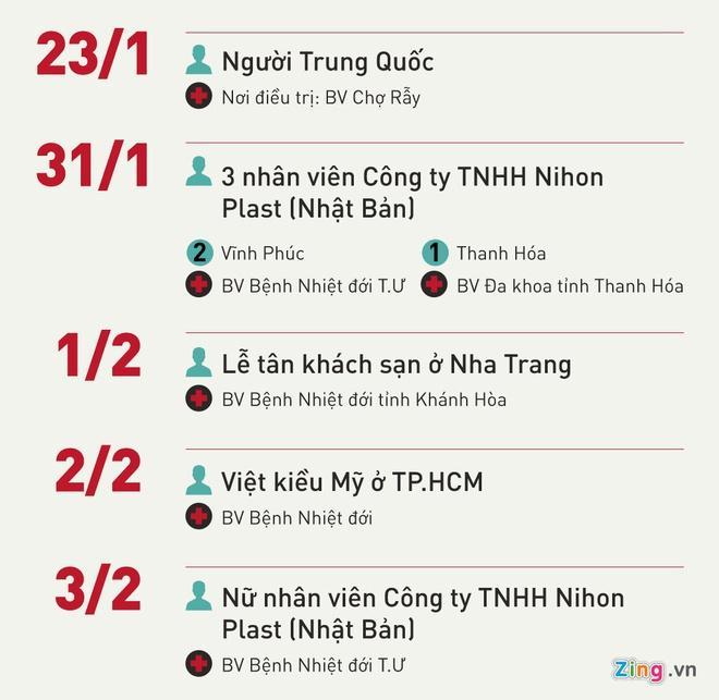 Việt Nam có ca nhiễm virus corona thứ 10, lây từ người nhà ở Vũ Hán về-2