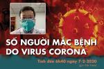 Ca thứ 10 dương tính virus corona hồi phục sức khỏe kỳ diệu ở Vĩnh Phúc-8