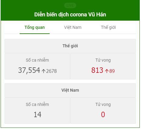 Nóng: Việt Nam tiếp tục phát hiện ca thứ 14 nhiễm virus corona, là hàng xóm 1 người ở Vĩnh Phúc-2