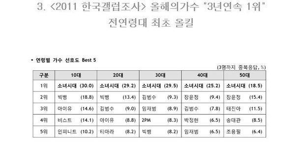 4 nhóm nhạc nữ hiếm hoi có độ nổi tiếng đồng đều giữa các thành viên theo ý kiến của cư dân mạng Hàn Quốc-5