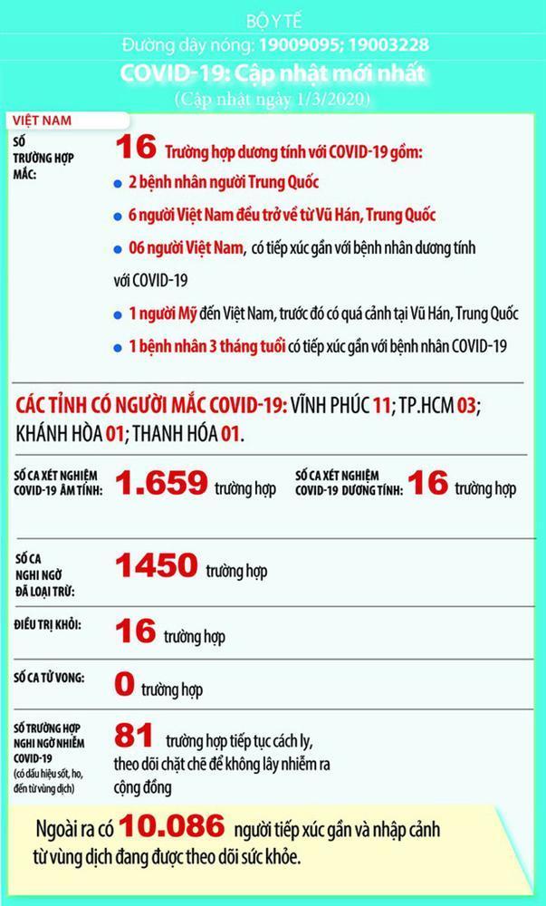 Việt Nam: 81 ca nghi mắc Covid-19, hơn 10.000 người phải theo dõi y tế-1