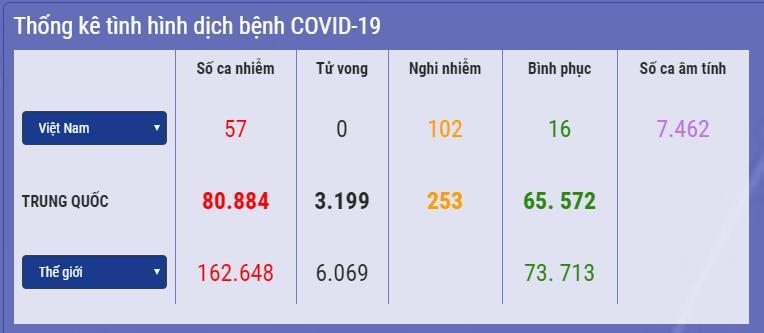 Việt Nam: 102 ca nghi mắc Covid-19, gần 30.000 trường hợp phải giám sát y tế-1
