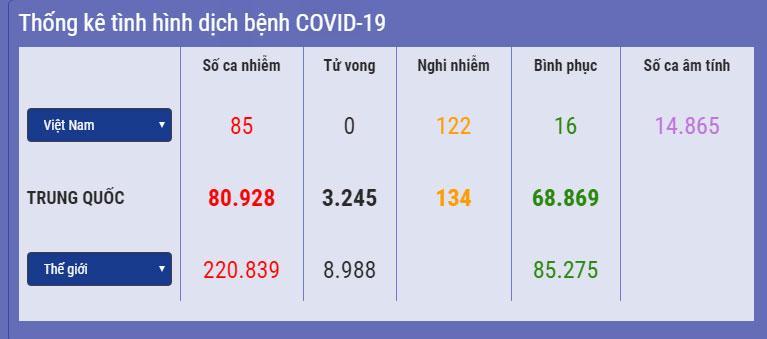 VZN News: Bộ Y tế: Việt Nam có 122 ca nghi mắc Covid-19, gần 42.000 trường hợp phải giám sát y tế-1
