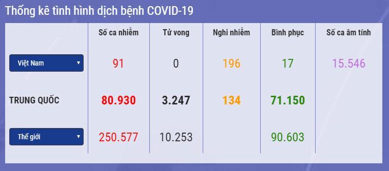 VZN News: Việt Nam: 196 ca nghi mắc Covid-19, số ca phải giám sát y tế giảm còn 36.000 người-1