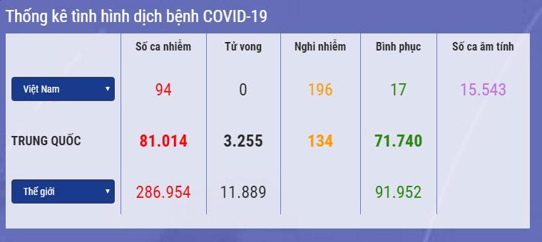 VZN News: Việt Nam: 196 ca nghi mắc Covid-19, số ca tiếp xúc gần vẫn cao nhất tuần 36.050 người-1