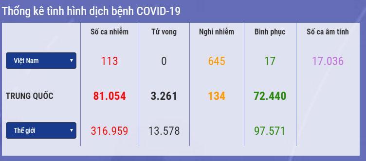 Diễn biến dịch Covid-19 ở Việt Nam: Số bệnh nhân tăng kỷ lục 19 ca, nghi nhiễm 645 người, cao nhất 3 tháng qua-1