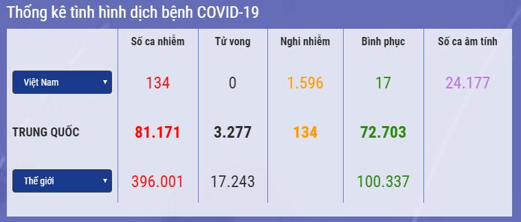 Dịch Covid-19 ở Việt Nam: Số ca nghi nhiễm nhảy vọt lên hơn 1.500 người-1