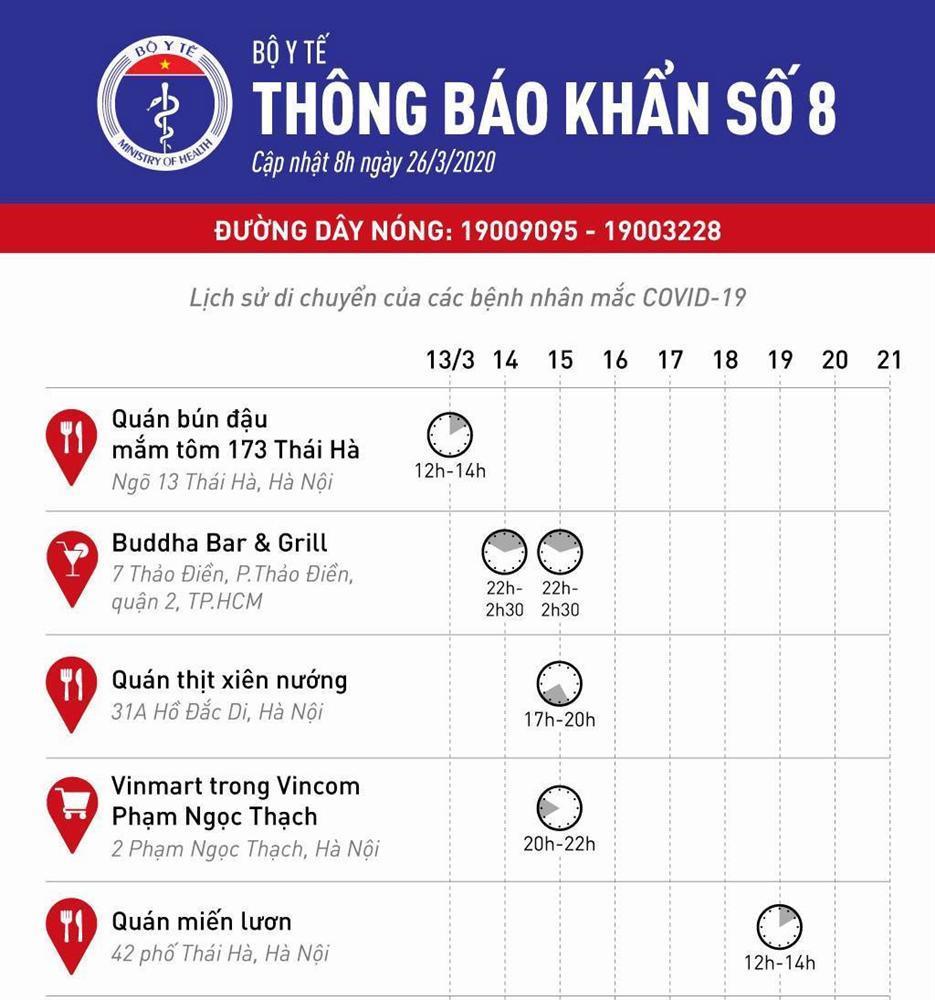 Dịch Covid-19 ngày 26/3:  Hà Nội nhiều nhất 54 ca, cả nước số ca nghi nhiễm vượt 1.600 người-3
