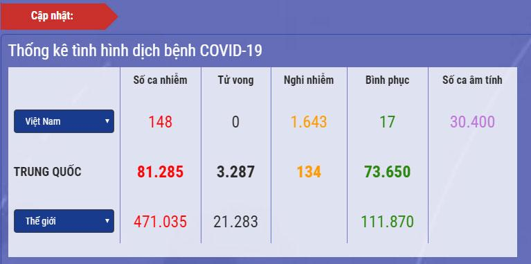 Dịch Covid-19 ngày 26/3:  Hà Nội nhiều nhất 54 ca, cả nước số ca nghi nhiễm vượt 1.600 người-1