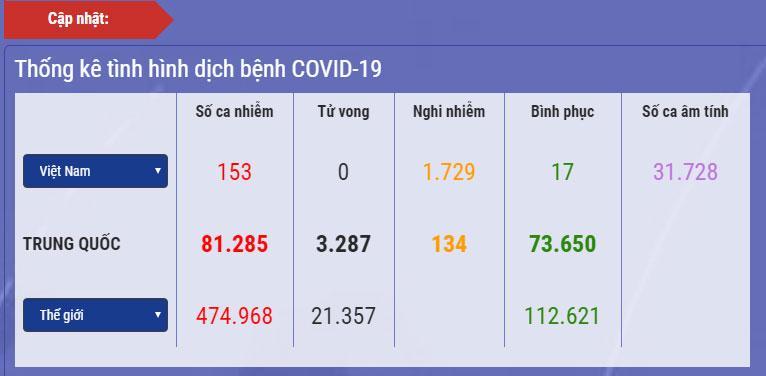 Dịch Covid-19 ngày 27/3: 153 ca dương tính, 3 ca khỏi bệnh, 1.729 trường hợp nghi nhiễm, cách ly hơn 57.000 người-1